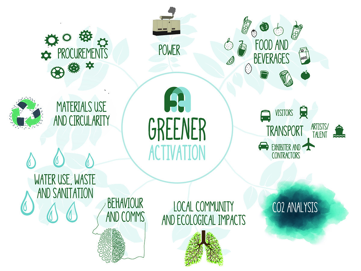 A Greener Activation Map