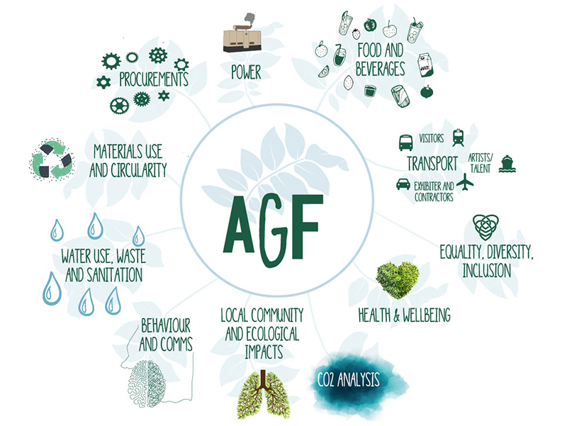 AGF What we do mind Map 2020